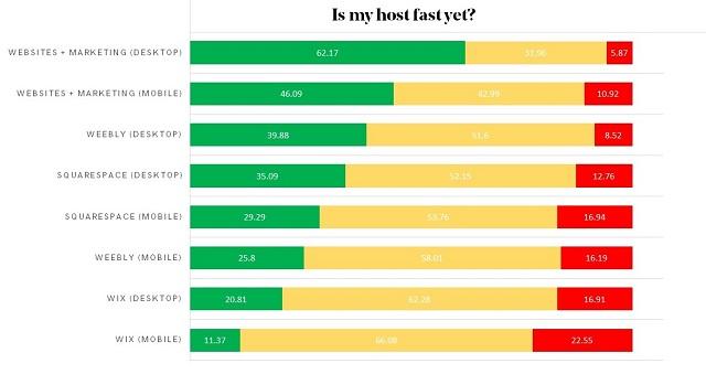Is My Host Fast Yet sonuçları