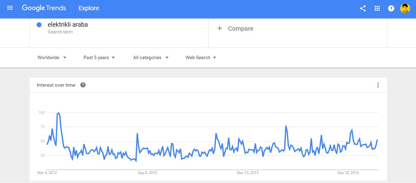 google trends elektrikli araba sonuclari