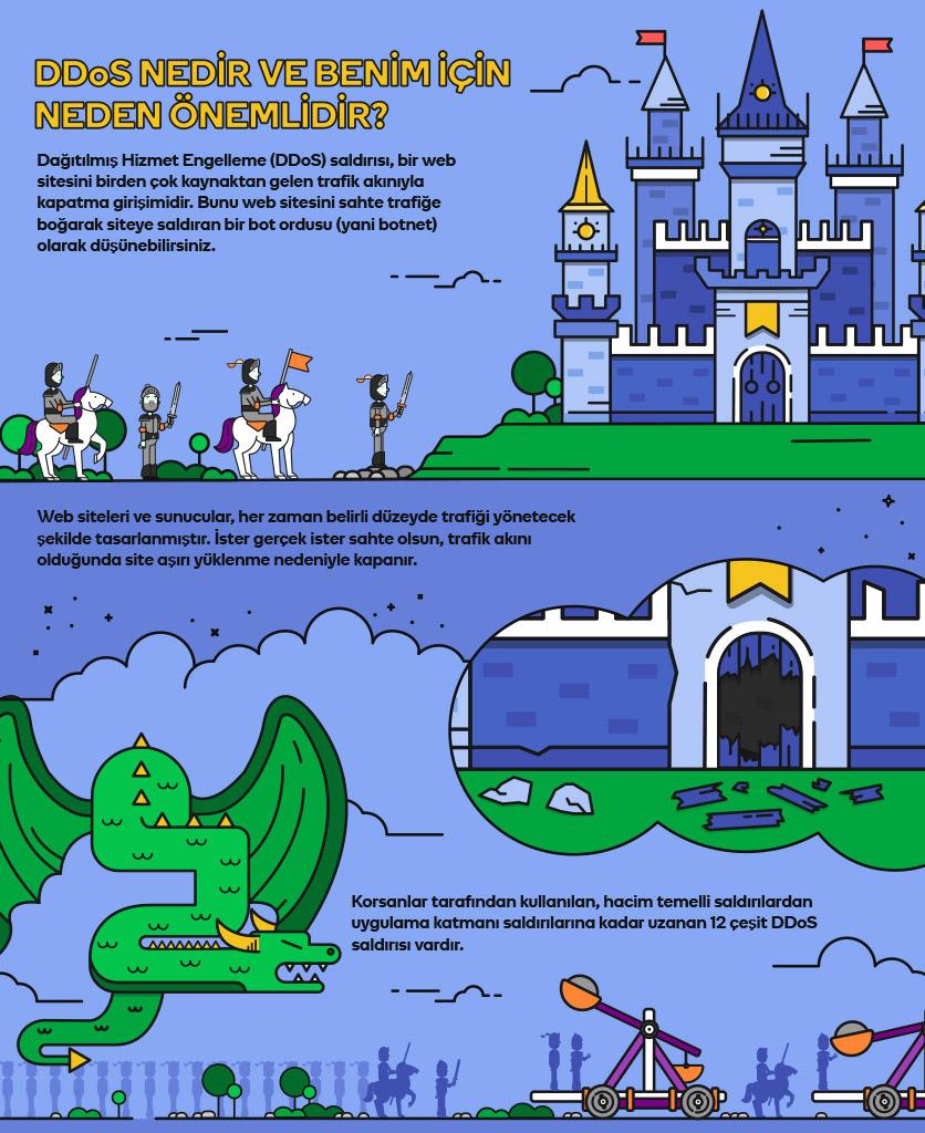 güvenlik duvarı infografik DDoS1