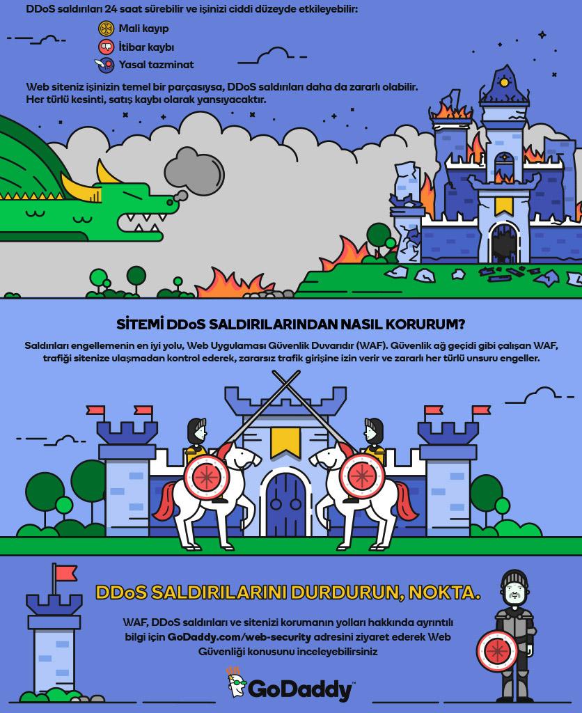 güvenlik duvarı infografik DDoS2