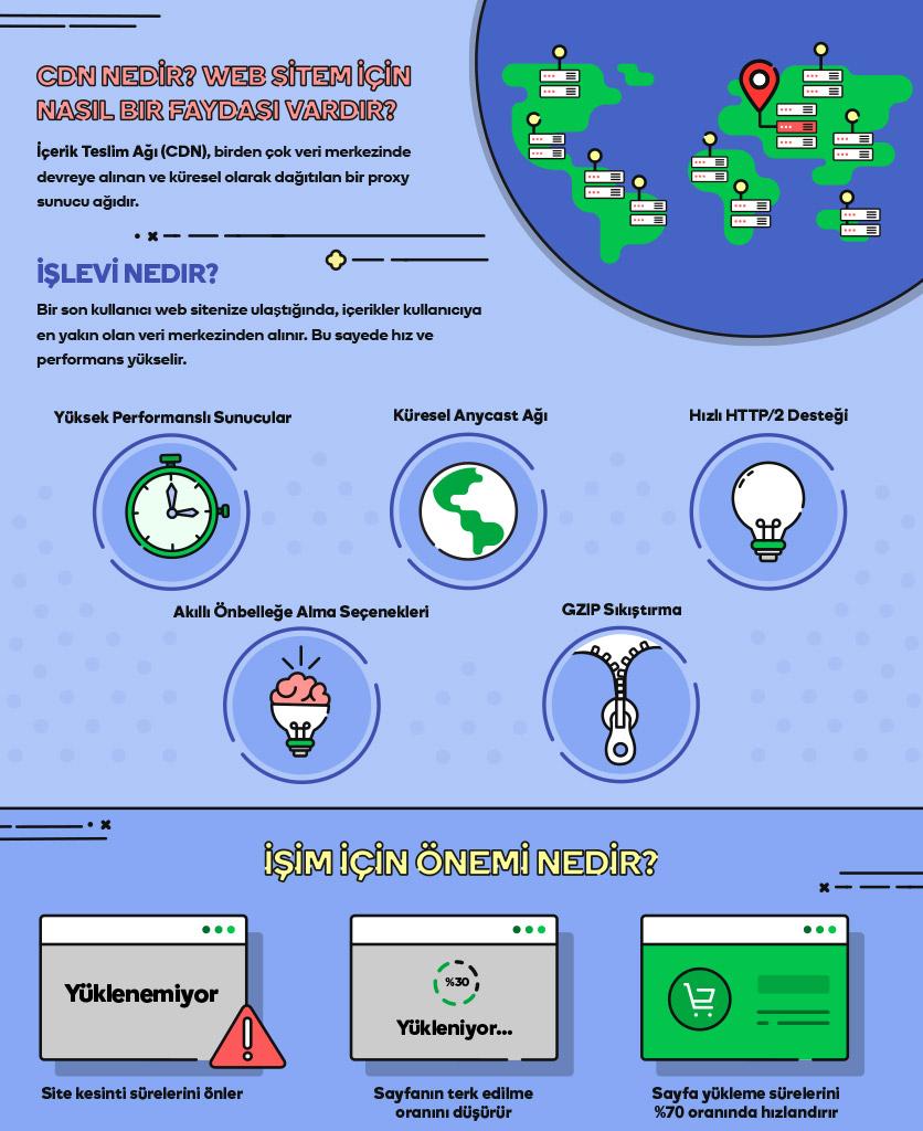 hız testi cdn nedir infografik01