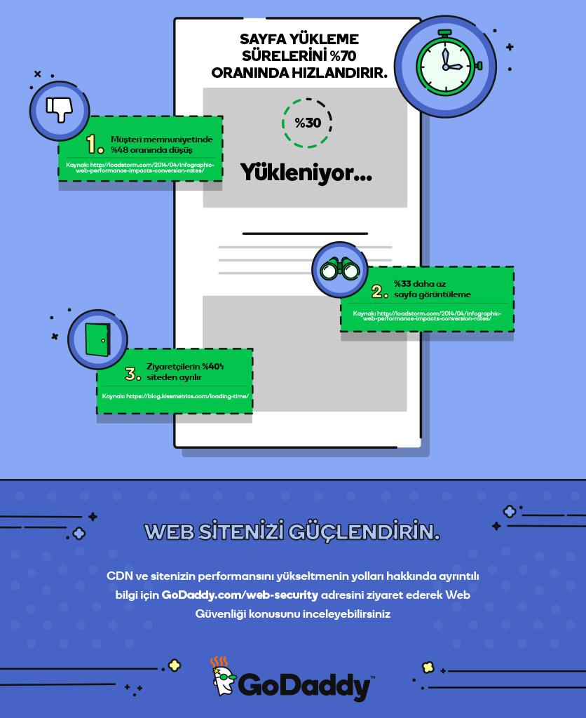 hız testi cdn nedir infografik02