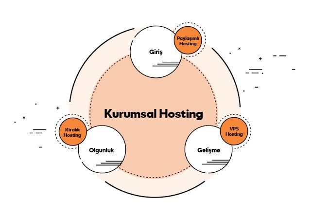 web hosting kurumsal hosting