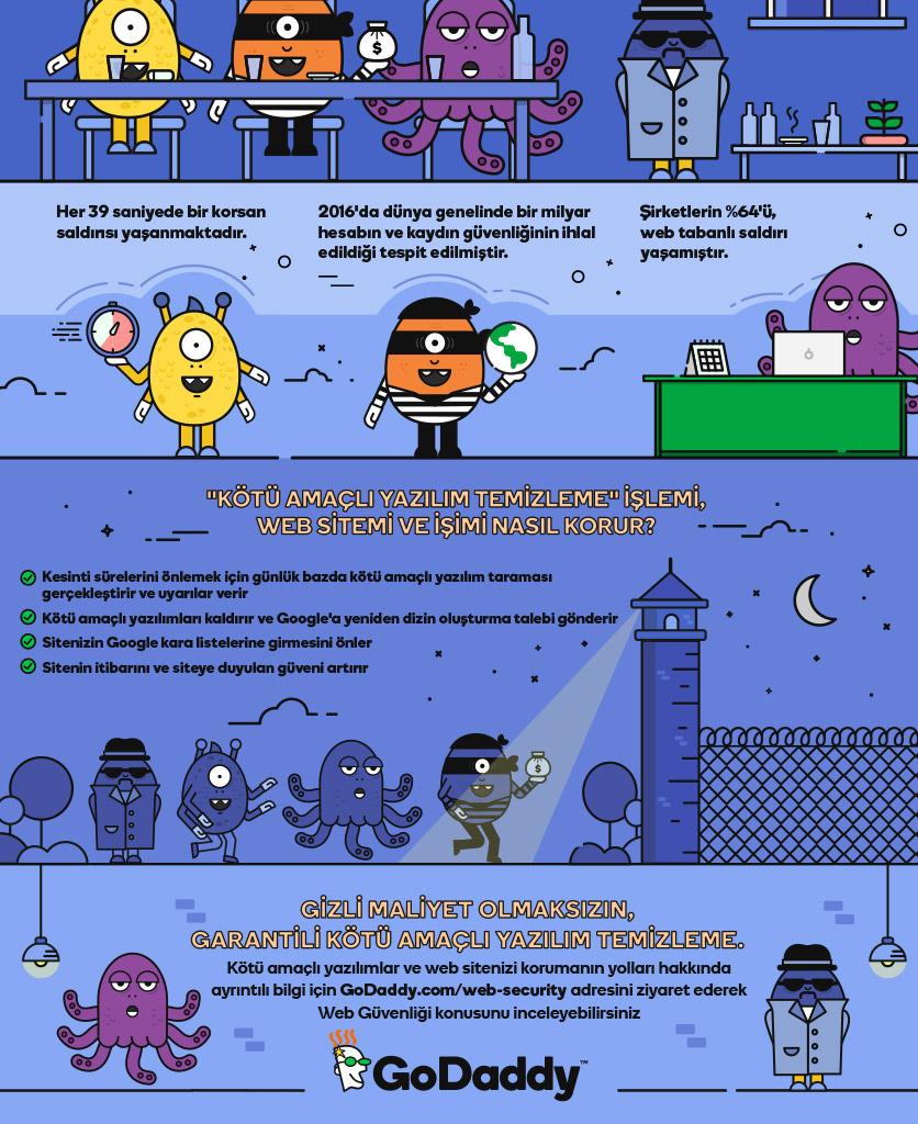 zararlı yazılım malware infografik